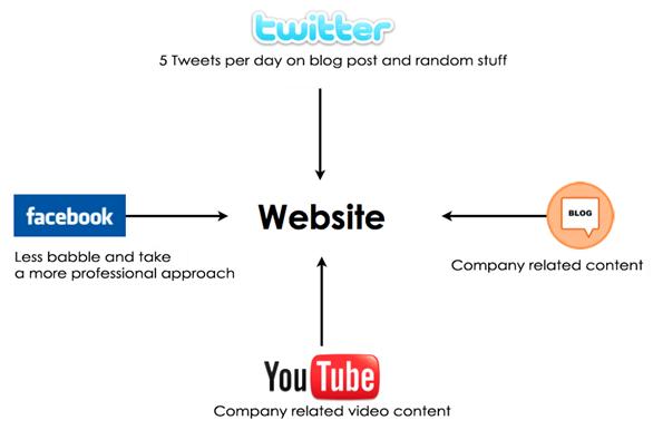 social-media-strategy-map