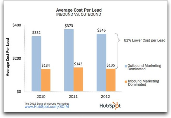 inbound-outbound-marketing-cost-per-lead